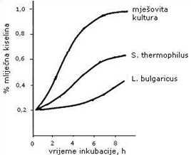 Razvoj mliječne kiseline djelovanjem pojedinačnih bakterija i jogurtne