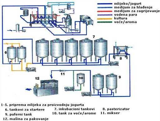 Šema za proizvodnju jogurta