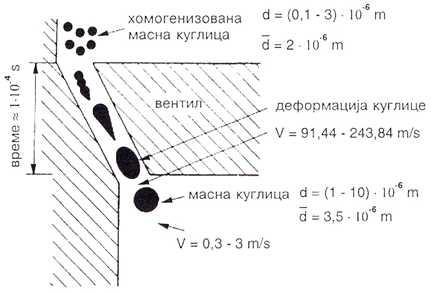 Sematski prikaz homogenizacije mlijeka