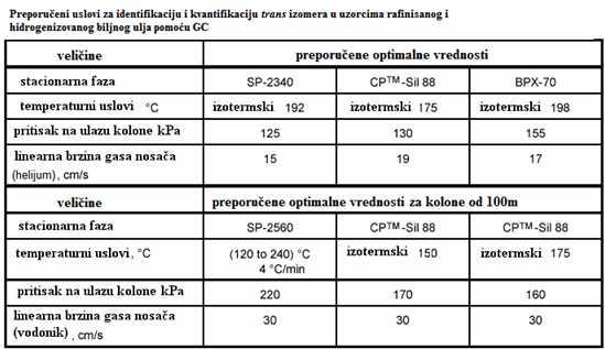 GC uslovi preporučeni standardnom metodom ISO 15304:2002(E)