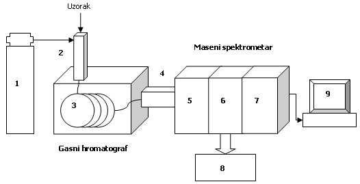 Šema aparature za GC-MS
