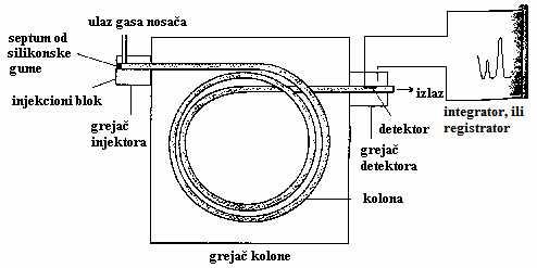 Šematski prikaz gasnog hromatografa