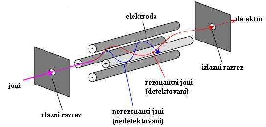 Šema kvadrupolnog analizatora