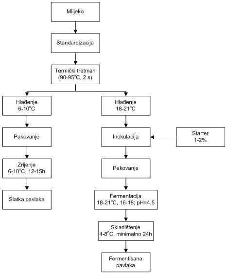 Sema proizvodnje pavlake