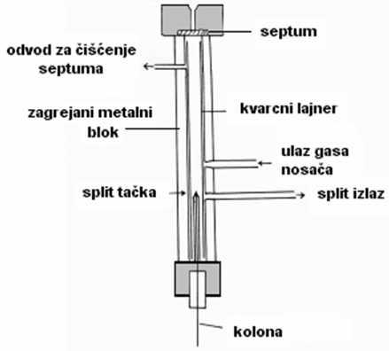 Šema split injektora