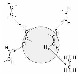 Šematski prikaz nastajanja trans veza i zasicenih masti tokom hidrogenacije