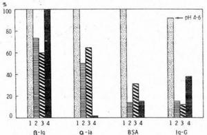 Funkcionalna svojstva frakcija proteina surutke