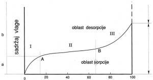 Hipotetička sorpciona izoterma