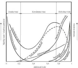 Mogućnost promena kvaliteta u funkciji aktivnosti vode
