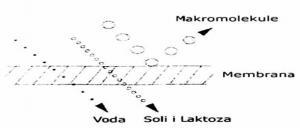Princip ultrafiltracije
