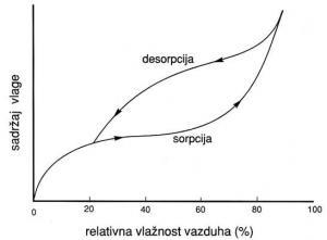 Sorpciona izoterma formirana (ad)sorpciojom odnosno desorpcijom