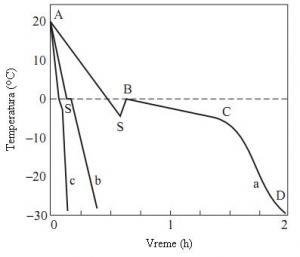 Tipična kriva smrzavanja na različitim brzinama smrzavanja