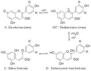 Uticaj pH vrednosti na antocijane