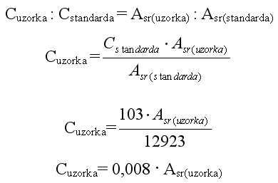 Formula za HPLC