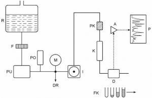 Šema aparature za HPLC