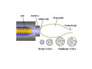 Ekspanzija i naknadno očvršćavanje čestica