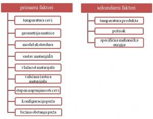 Faktori koji utiču na hemijske promene tokom ekstruzije