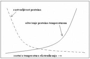 Zavisnost rastvorljivosti i stepena denaturacije proteina od temperature ekstrudiranja