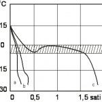 Promena temperature u funkciji vremena