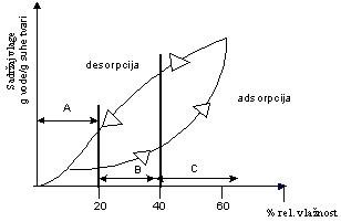 Adsorpcija i desorpcija vode značajna za održavanje ekvilibrijuma kod higroskopnih namirnica