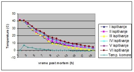 Srednje vrednosti promene temperature u centru buta u zavisnosti od vremena post mortem