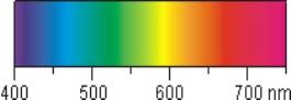 Valne dužine vidljivog spektra boja