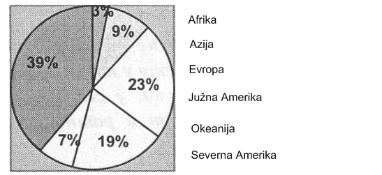 procenat-zemljista