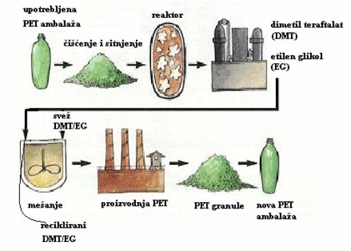 Šematski prikaz reciklaže PET boca