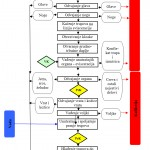 Dijagram toka proizvodnje