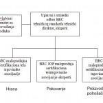 upravljanje-brc-tehnickim-standardima