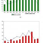 Broj obolelih u 2002. i 2003. u SAD od a) Salmonelle i b) Campylobactera