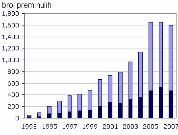 Broj preminulih od S. aureus u Engleskoj i Velsu u periodu 1993÷2007