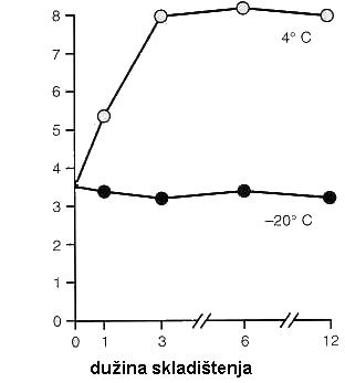 Zavisnost broja bakterija od temperature i vremena skladištenja