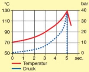 Kretanje temperature (crvena linija) i pritiska (plava linija) u ekspanderu