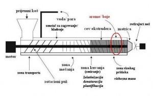 Šema osnovnih delova ekstrudera sa mestom dodatka termolabilnih komponenti
