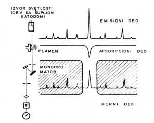 Šematski prikaz atomskog apsorpcionog spektrofotometra i principa merenja atomske apsorpcije