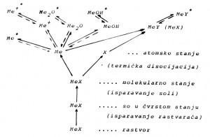 Šematski prikaz procesa u plamenu
