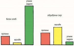 ЛЕБ Nutritivna-vrednost-hleba-300x187