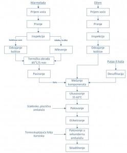 Blok šema tehnološkog procesa proizvodnje želiranih proizvoda