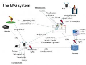 Šematski prikaz sistema za praćenje zdravlja pacijenta
