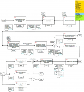 Proces mobilnog praćenja zdravstvenog stanja pacijenta Nadalje sledi opis aktivnosti u procesu mobilnog praćenja zdravstvenog stanja pacijenta