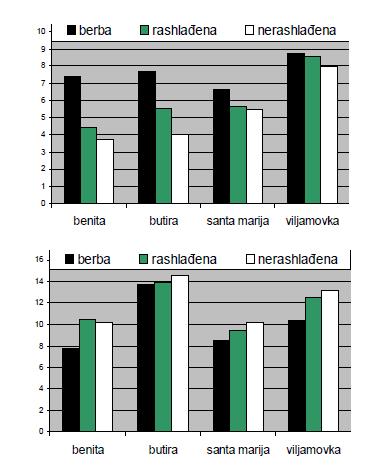 Graf. 1 Grafički prikaz tvrdoće mesa ploda kruške