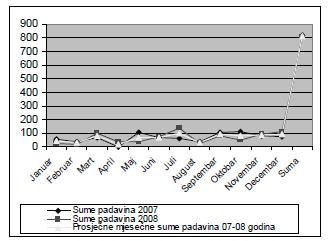 Mjesečne sume padavina za 2007. i 2008. godinu