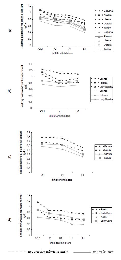 Promjene sadržaja polifenola kod analiziranih sorti krompira (tretmani inhibitorima)