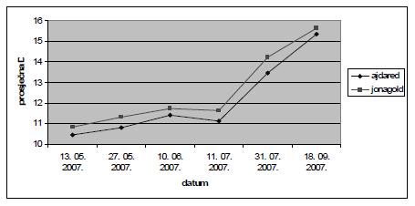 Prosječna debljina podloge kod dvije grupe pupoljaka