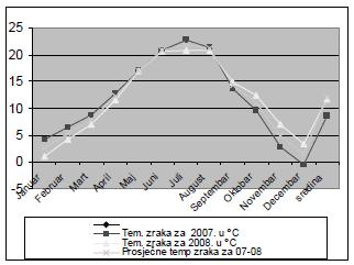 Prosječne mjesečne temperature zraka za 2007. i 2008. godinu
