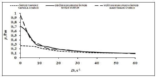 Reološka svojstva kaše kupine pri 40 °C