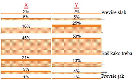 Senzorna ocjena punoće-inteziteta okusa