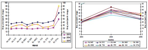 Statistički značaj interakcija godina x hibrid